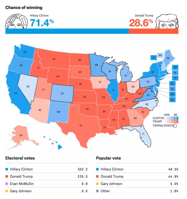 presidential elecion results Militarybraliciousco