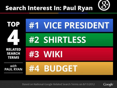 Ryan Shirtless Infographic