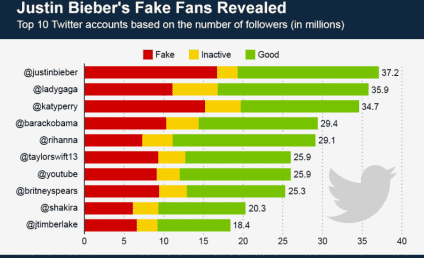 Justin Bieber Twitter Followers: Exposed! Fake!